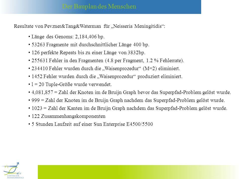 Der Bauplan des Menschen Resultate von Pevzner&Tang&Waterman für Neisseria Meningitidis: Länge des Genoms: 2,184,406 bp. 53263 Fragmente mit durchschn