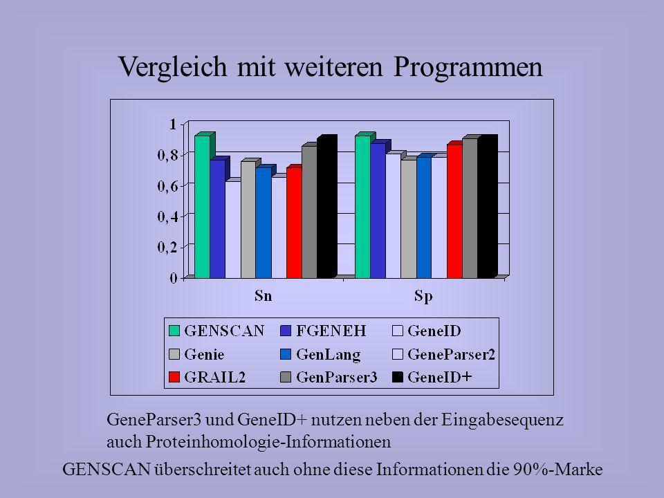 Vergleich mit weiteren Programmen GeneParser3 und GeneID+ nutzen neben der Eingabesequenz auch Proteinhomologie-Informationen GENSCAN überschreitet auch ohne diese Informationen die 90%-Marke