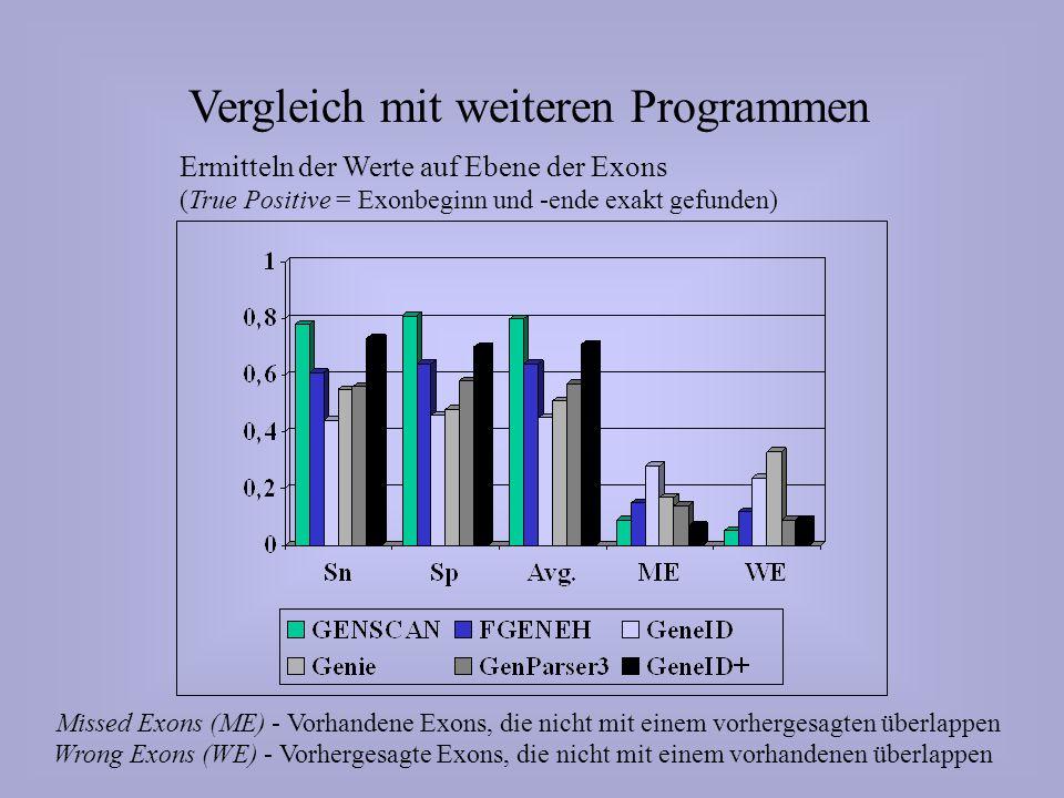 Vergleich mit weiteren Programmen Ermitteln der Werte auf Ebene der Exons (True Positive = Exonbeginn und -ende exakt gefunden) Missed Exons (ME) - Vorhandene Exons, die nicht mit einem vorhergesagten überlappen Wrong Exons (WE) - Vorhergesagte Exons, die nicht mit einem vorhandenen überlappen