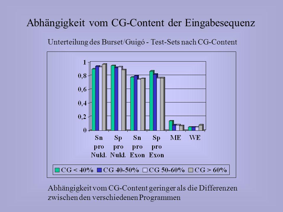 Abhängigkeit vom CG-Content der Eingabesequenz Unterteilung des Burset/Guigó - Test-Sets nach CG-Content Abhängigkeit vom CG-Content geringer als die Differenzen zwischen den verschiedenen Programmen