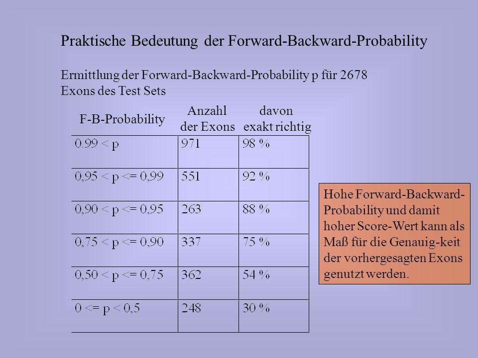 Praktische Bedeutung der Forward-Backward-Probability Ermittlung der Forward-Backward-Probability p für 2678 Exons des Test Sets Anzahl der Exons davon exakt richtig F-B-Probability Hohe Forward-Backward- Probability und damit hoher Score-Wert kann als Maß für die Genauig-keit der vorhergesagten Exons genutzt werden.