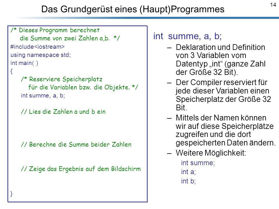14 Das Grundgerüst eines (Haupt)Programmes /* Dieses Programm berechnet die Summe von zwei Zahlen a,b. */ #include<iostream> using namespace std; int