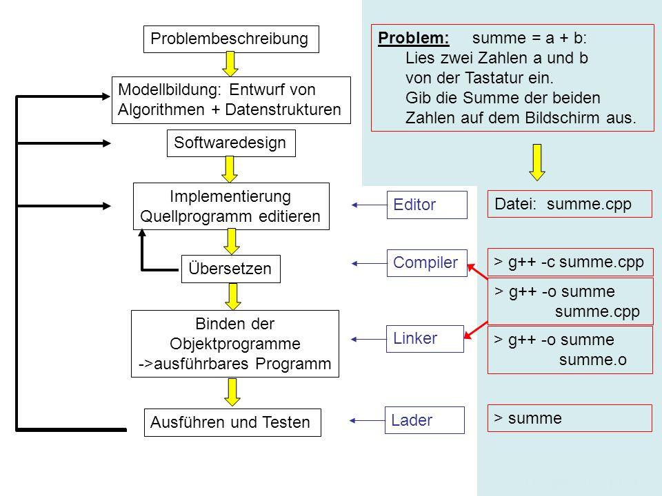 22 Breymann_Folien Problembeschreibung Modellbildung: Entwurf von Algorithmen + Datenstrukturen Softwaredesign Implementierung Quellprogramm editieren