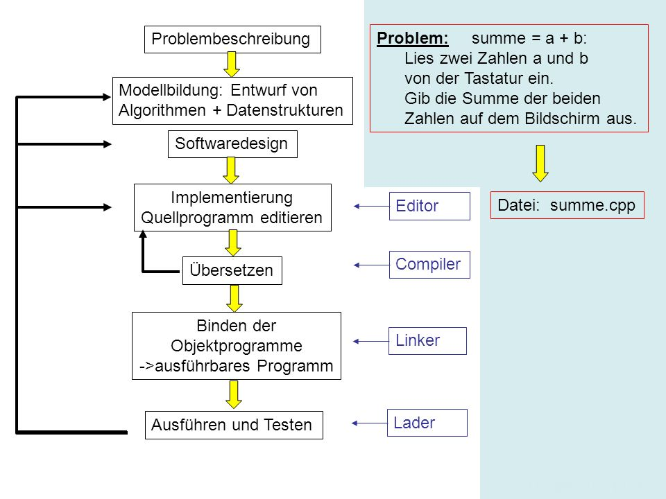 18 Das Grundgerüst eines (Haupt)Programmes /* Dieses Programm berechnet die Summe von zwei Zahlen a,b.