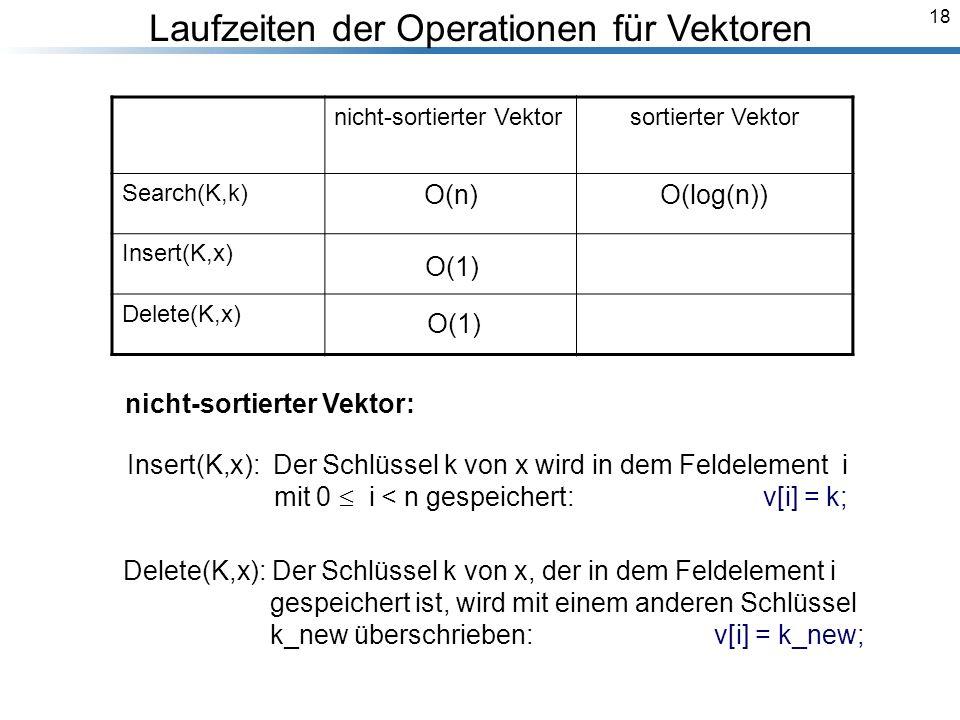 18 Laufzeiten der Operationen für Vektoren nicht-sortierter Vektorsortierter Vektor Search(K,k) O(n)O(log(n)) Insert(K,x) Delete(K,x) Insert(K,x): Der Schlüssel k von x wird in dem Feldelement i mit 0 i < n gespeichert: v[i] = k; O(1) Delete(K,x): Der Schlüssel k von x, der in dem Feldelement i gespeichert ist, wird mit einem anderen Schlüssel k_new überschrieben: v[i] = k_new; O(1) nicht-sortierter Vektor: