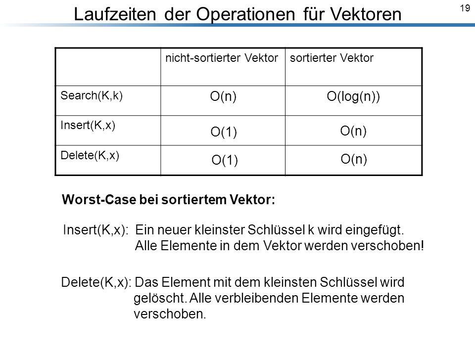 19 Laufzeiten der Operationen für Vektoren nicht-sortierter Vektorsortierter Vektor Search(K,k) O(n)O(log(n)) Insert(K,x) Delete(K,x) Insert(K,x): Ein neuer kleinster Schlüssel k wird eingefügt.