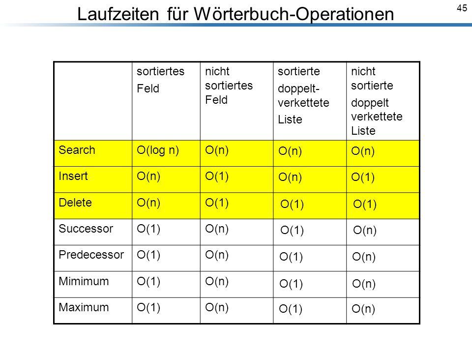 45 sortiertes Feld nicht sortiertes Feld sortierte doppelt- verkettete Liste nicht sortierte doppelt verkettete Liste SearchO(log n)O(n) InsertO(n)O(1) DeleteO(n)O(1) SuccessorO(1)O(n) PredecessorO(1)O(n) MimimumO(1)O(n) MaximumO(1)O(n) O(n) O(1) O(1) O(1) O(n) Laufzeiten für Wörterbuch-Operationen