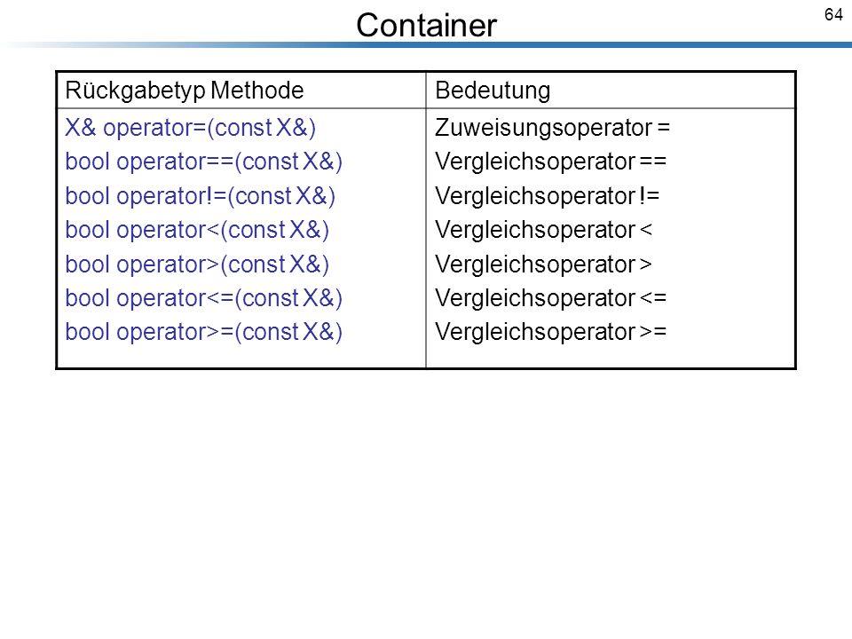 64 Breymann_Folien Rückgabetyp MethodeBedeutung X& operator=(const X&) bool operator==(const X&) bool operator!=(const X&) bool operator<(const X&) bool operator>(const X&) bool operator<=(const X&) bool operator>=(const X&) Zuweisungsoperator = Vergleichsoperator == Vergleichsoperator != Vergleichsoperator < Vergleichsoperator > Vergleichsoperator <= Vergleichsoperator >= Container