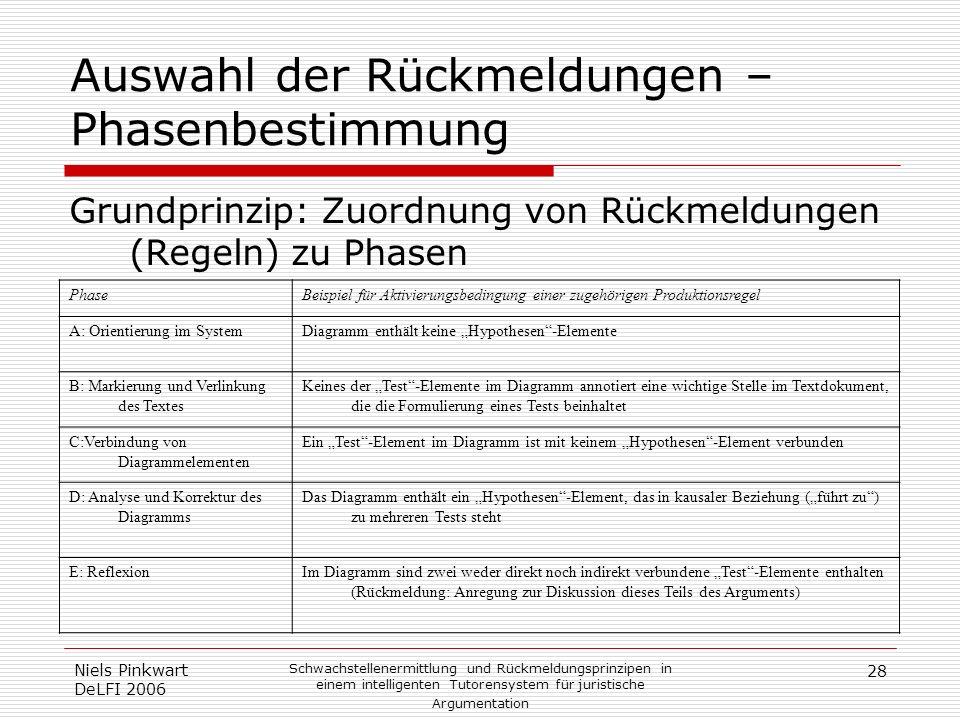 28 Niels Pinkwart DeLFI 2006 Schwachstellenermittlung und Rückmeldungsprinzipen in einem intelligenten Tutorensystem für juristische Argumentation Aus