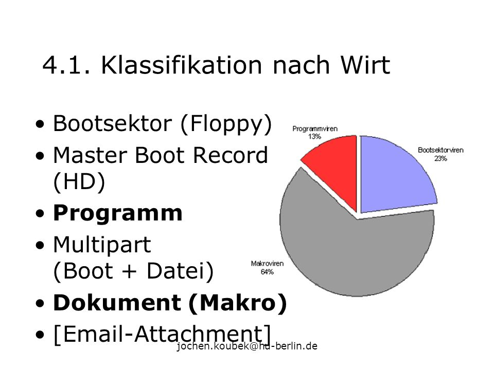 jochen.koubek@hu-berlin.de 4.1. Klassifikation nach Wirt Bootsektor (Floppy) Master Boot Record (HD) Programm Multipart (Boot + Datei) Dokument (Makro