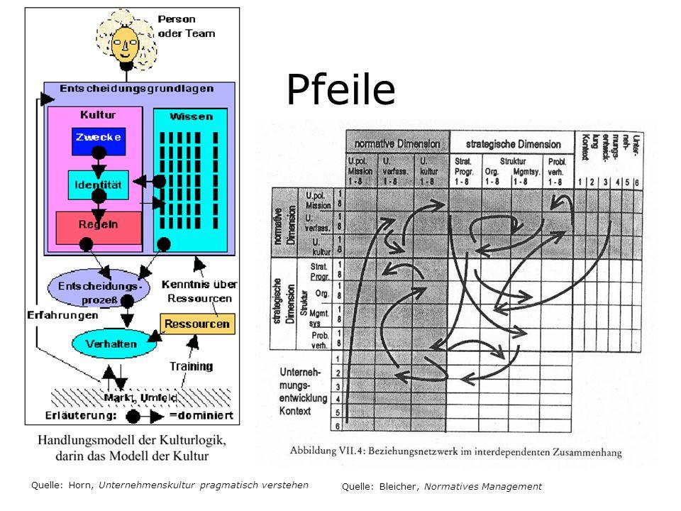 Pfeile Quelle: Horn, Unternehmenskultur pragmatisch verstehen Quelle: Bleicher, Normatives Management
