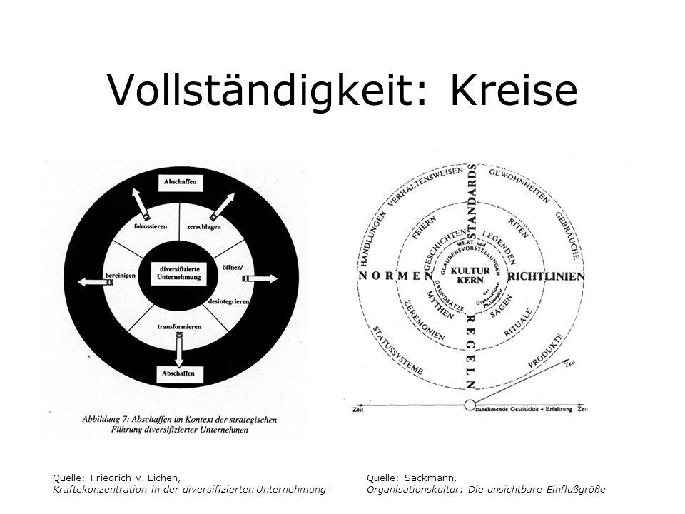 Vollständigkeit: Kreise Quelle: Friedrich v. Eichen, Kräftekonzentration in der diversifizierten Unternehmung Quelle: Sackmann, Organisationskultur: D