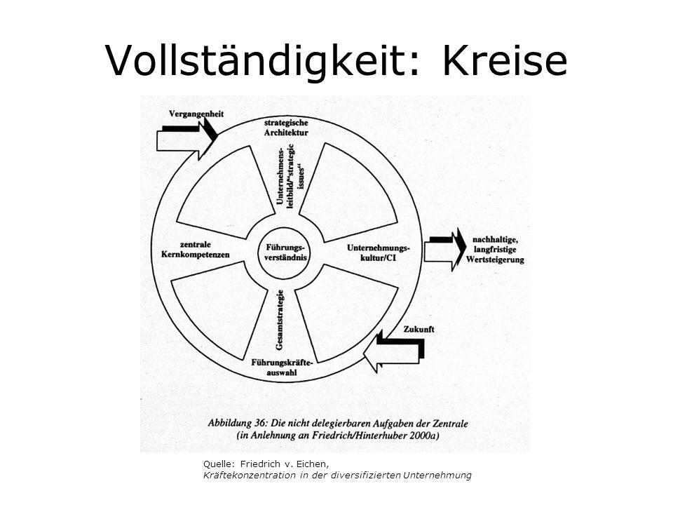 Vollständigkeit: Kreise Quelle: Friedrich v. Eichen, Kräftekonzentration in der diversifizierten Unternehmung