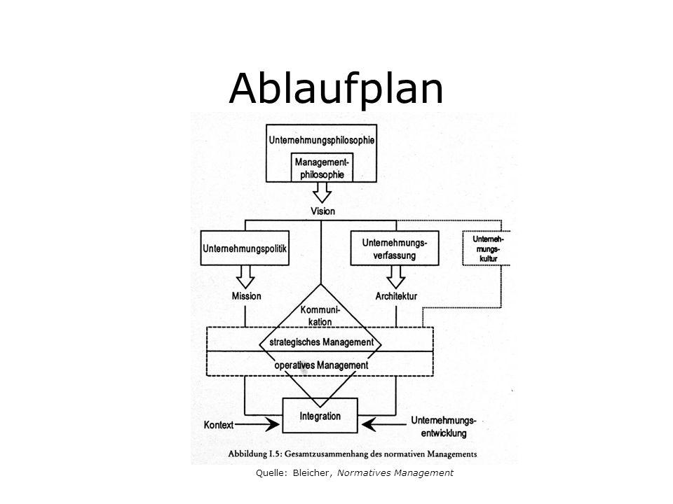 Ablaufplan Quelle: Bleicher, Normatives Management