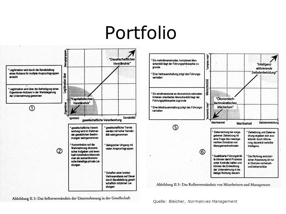 Portfolio Quelle: Bleicher, Normatives Management