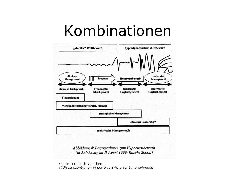 Kombinationen Quelle: Friedrich v. Eichen, Kräftekonzentration in der diversifizierten Unternehmung