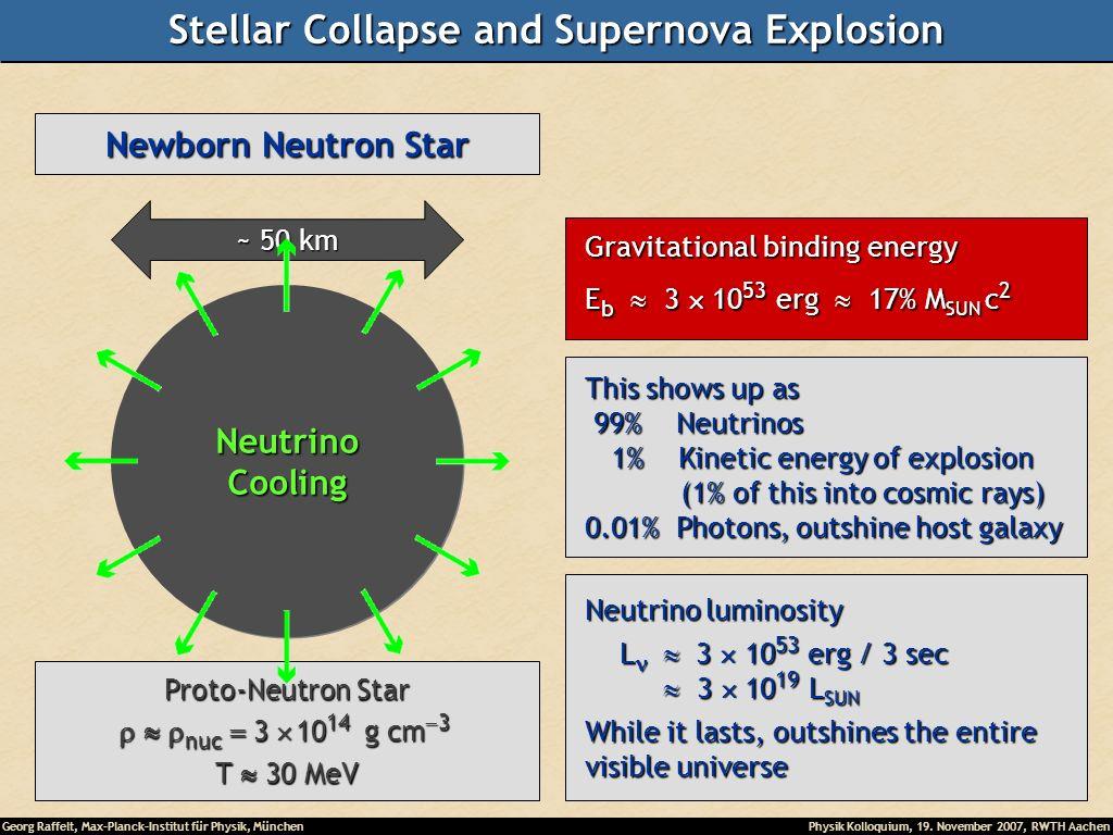 Georg Raffelt, Max-Planck-Institut für Physik, München Physik Kolloquium, 19. November 2007, RWTH Aachen Newborn Neutron Star ~ 50 km Proto-Neutron St