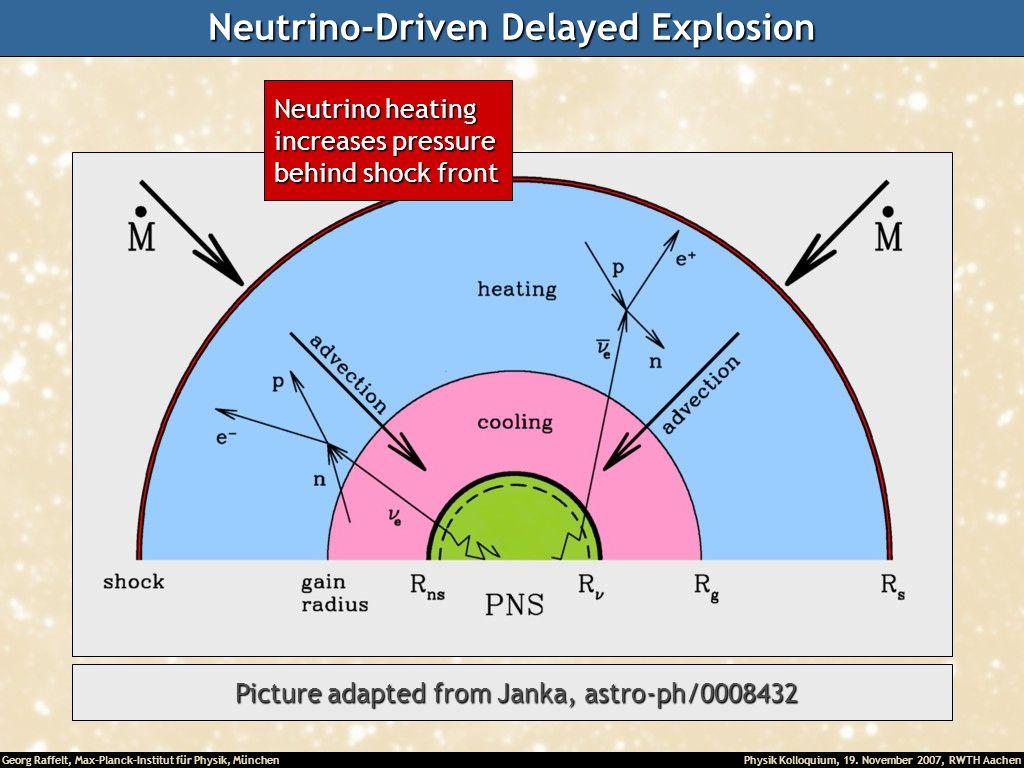 Georg Raffelt, Max-Planck-Institut für Physik, München Physik Kolloquium, 19. November 2007, RWTH Aachen Neutrino-Driven Delayed Explosion Picture ada