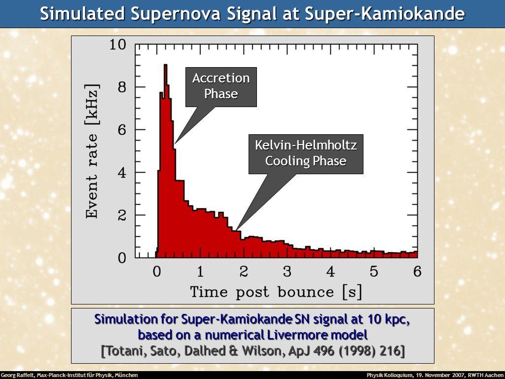 Georg Raffelt, Max-Planck-Institut für Physik, München Physik Kolloquium, 19. November 2007, RWTH Aachen Simulated Supernova Signal at Super-Kamiokand