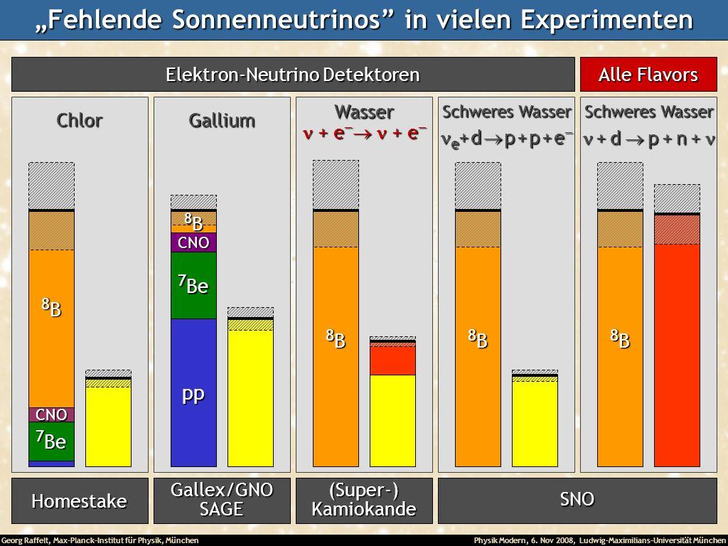 Georg Raffelt, Max-Planck-Institut für Physik, München Physik Modern, 6. Nov 2008, Ludwig-Maximilians-Universität München Fehlende Sonnenneutrinos in