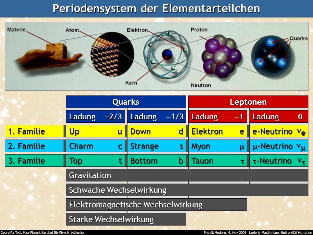 Georg Raffelt, Max-Planck-Institut für Physik, München Physik Modern, 6. Nov 2008, Ludwig-Maximilians-Universität München Periodensystem der Elementar