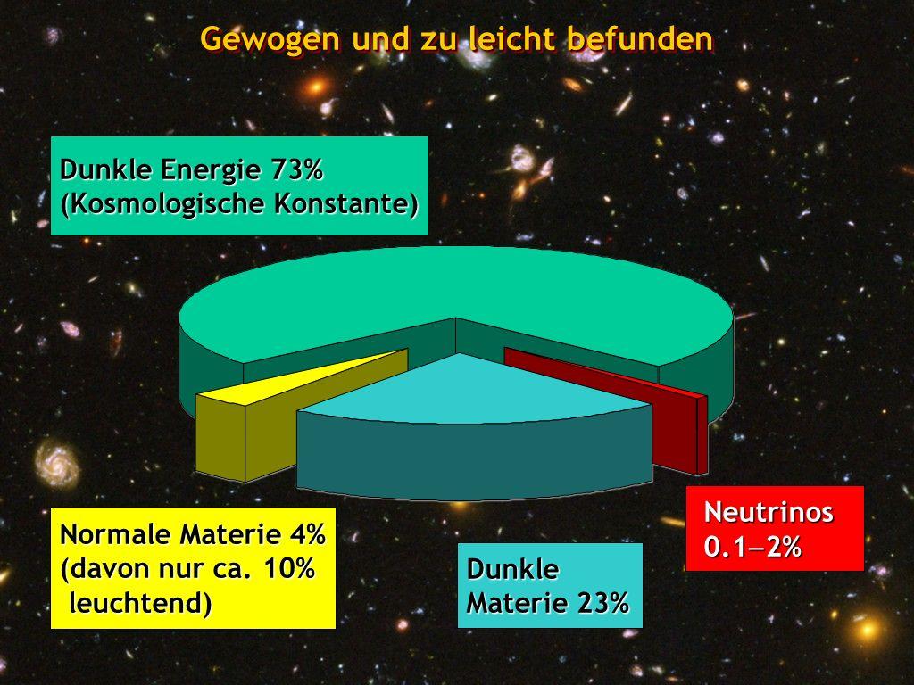 Georg Raffelt, Max-Planck-Institut für Physik, München Physik Modern, 6. Nov 2008, Ludwig-Maximilians-Universität München Dunkle Energie 73% (Kosmolog