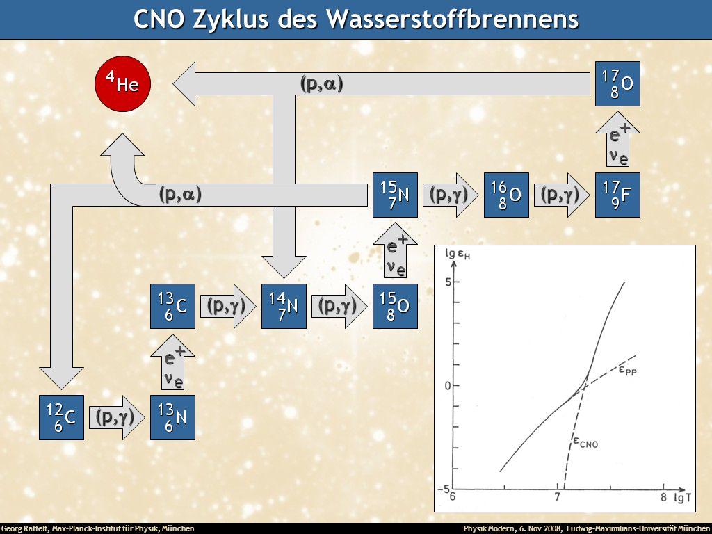 Georg Raffelt, Max-Planck-Institut für Physik, München Physik Modern, 6. Nov 2008, Ludwig-Maximilians-Universität München CNO Zyklus des Wasserstoffbr