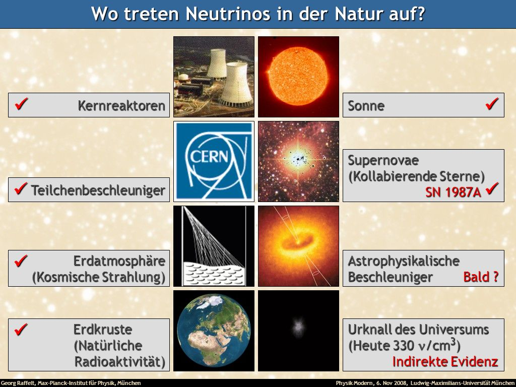 Georg Raffelt, Max-Planck-Institut für Physik, München Physik Modern, 6. Nov 2008, Ludwig-Maximilians-Universität München Wo treten Neutrinos in der N