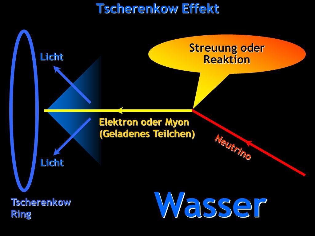 Georg Raffelt, Max-Planck-Institut für Physik, München Physik Modern, 6. Nov 2008, Ludwig-Maximilians-Universität München Tscherenkow Effekt Wasser St