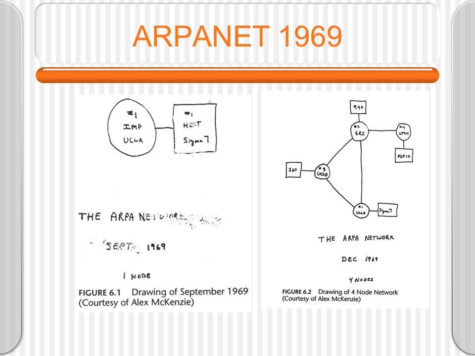 ARPANET 1969
