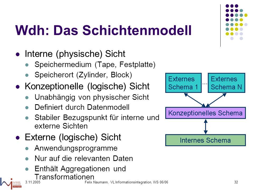 3.11.2005Felix Naumann, VL Informationsintegration, WS 06/0632 Wdh: Das Schichtenmodell Interne (physische) Sicht Speichermedium (Tape, Festplatte) Sp