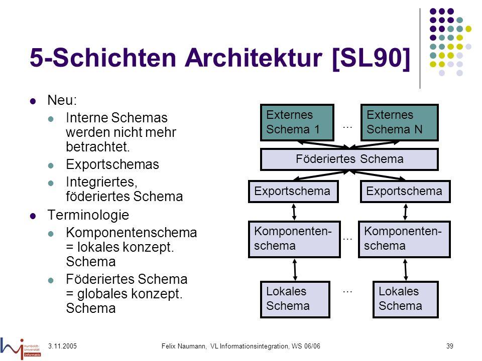 3.11.2005Felix Naumann, VL Informationsintegration, WS 06/0639 5-Schichten Architektur [SL90] Neu: Interne Schemas werden nicht mehr betrachtet. Expor