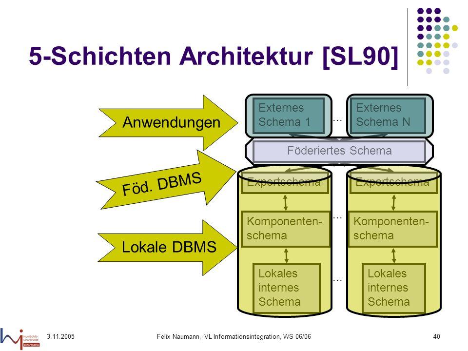 3.11.2005Felix Naumann, VL Informationsintegration, WS 06/0640 5-Schichten Architektur [SL90] Föderiertes Schema Externes Schema 1 Externes Schema N..