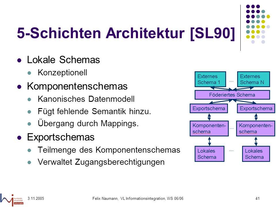 3.11.2005Felix Naumann, VL Informationsintegration, WS 06/0641 5-Schichten Architektur [SL90] Lokale Schemas Konzeptionell Komponentenschemas Kanonisc
