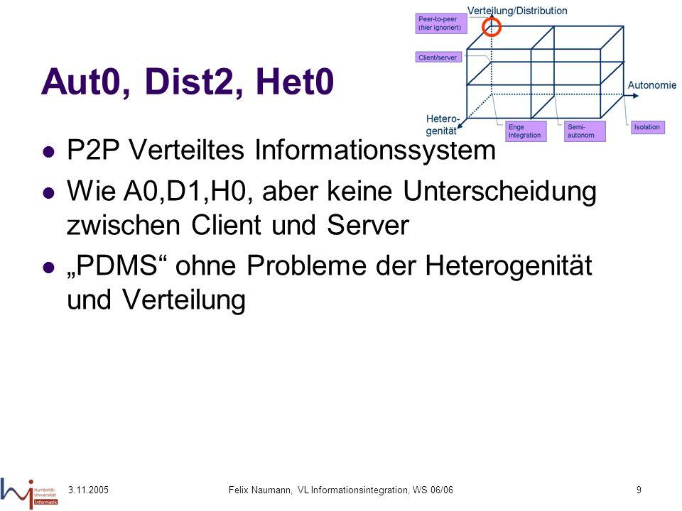 3.11.2005Felix Naumann, VL Informationsintegration, WS 06/069 Aut0, Dist2, Het0 P2P Verteiltes Informationssystem Wie A0,D1,H0, aber keine Unterscheid