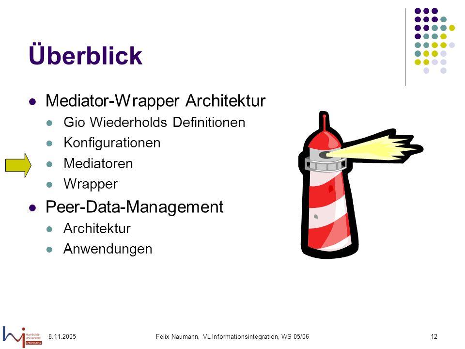 8.11.2005Felix Naumann, VL Informationsintegration, WS 05/0612 Überblick Mediator-Wrapper Architektur Gio Wiederholds Definitionen Konfigurationen Mediatoren Wrapper Peer-Data-Management Architektur Anwendungen