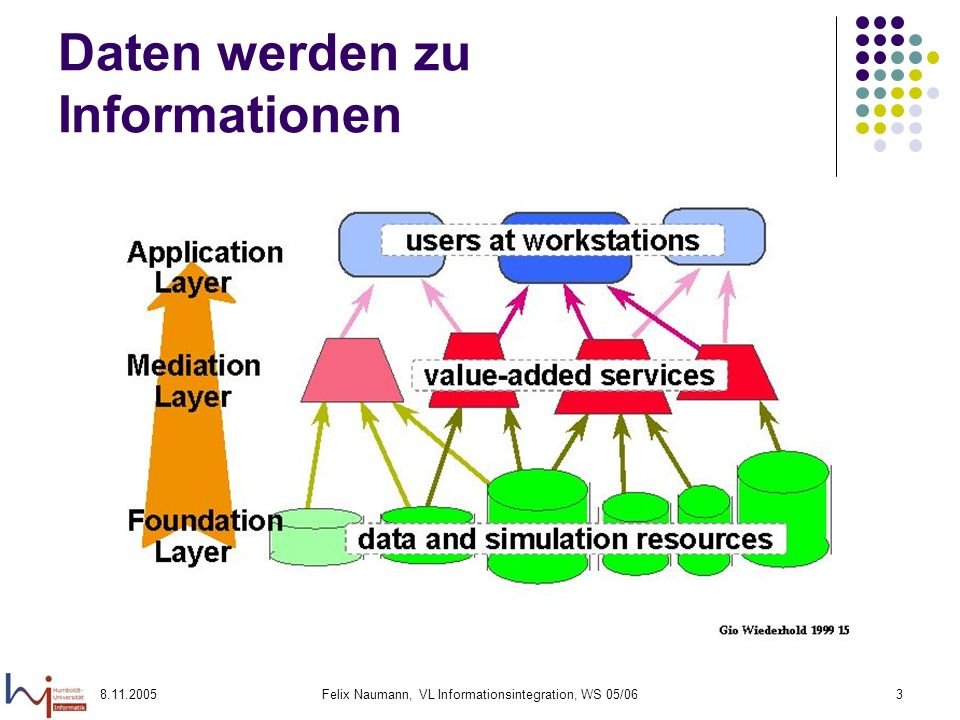 8.11.2005Felix Naumann, VL Informationsintegration, WS 05/0644 Wdh: Erweiterung der Klassifikation nach [ÖV99] Verteilung/Distribution Autonomie Hetero- genität Peer-to-peer Enge Integration Client/server Semi- autonom Isolation PDMS