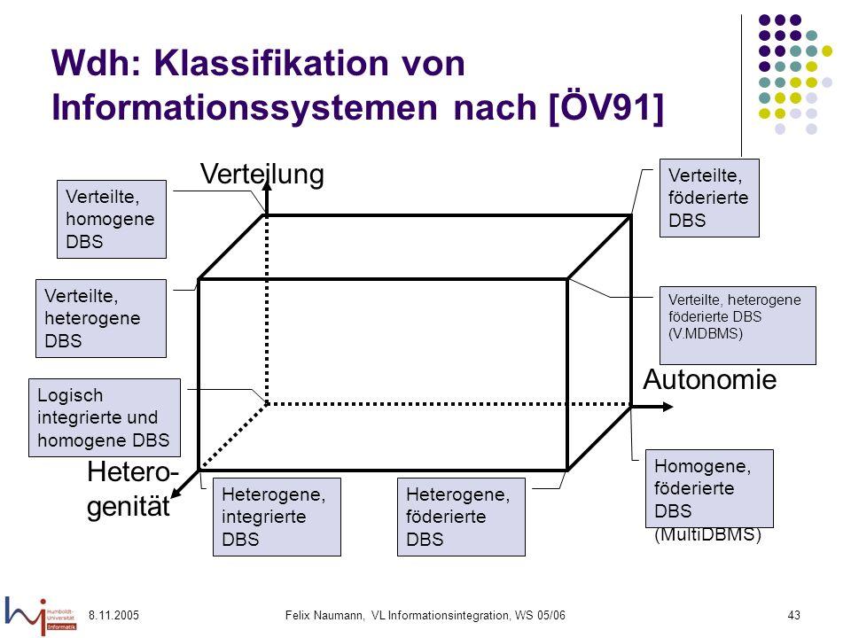 8.11.2005Felix Naumann, VL Informationsintegration, WS 05/0643 Wdh: Klassifikation von Informationssystemen nach [ÖV91] Verteilung Autonomie Hetero- genität Verteilte, homogene DBS Logisch integrierte und homogene DBS Heterogene, integrierte DBS Heterogene, föderierte DBS Homogene, föderierte DBS (MultiDBMS) Verteilte, heterogene föderierte DBS (V.MDBMS) Verteilte, föderierte DBS Verteilte, heterogene DBS