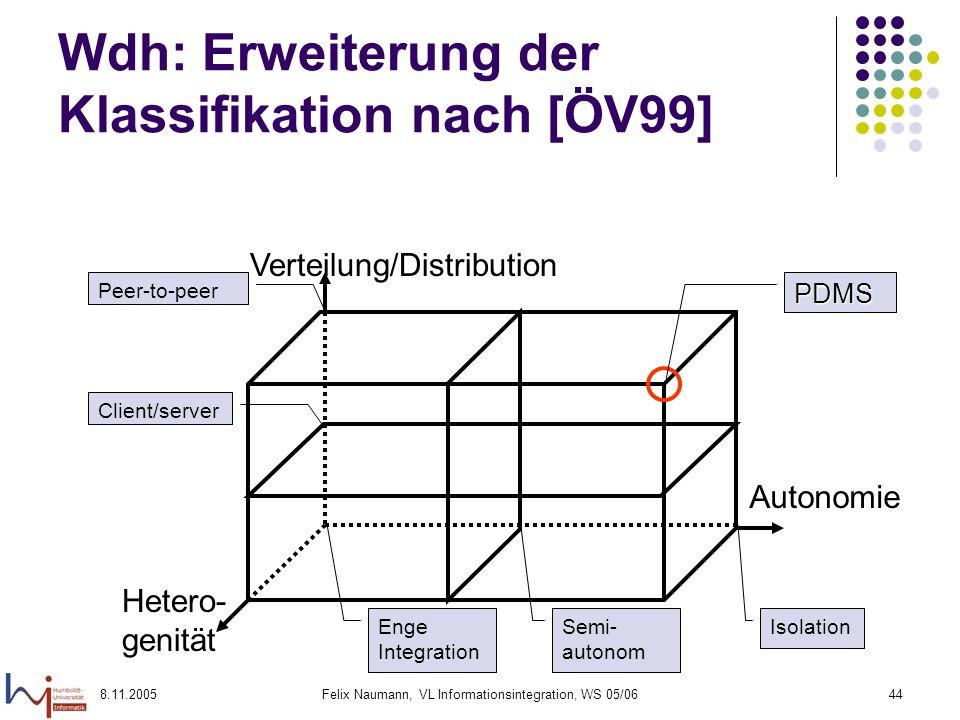 8.11.2005Felix Naumann, VL Informationsintegration, WS 05/0644 Wdh: Erweiterung der Klassifikation nach [ÖV99] Verteilung/Distribution Autonomie Hetero- genität Peer-to-peer Enge Integration Client/server Semi- autonom Isolation PDMS