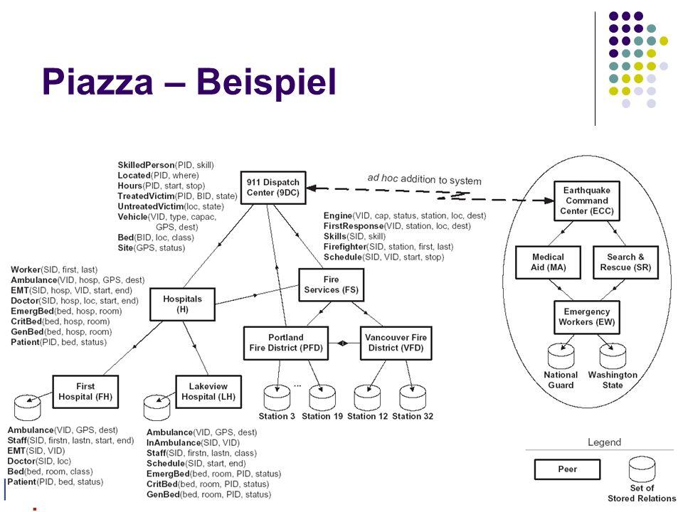 8.11.2005Felix Naumann, VL Informationsintegration, WS 05/0651 Piazza – Beispiel