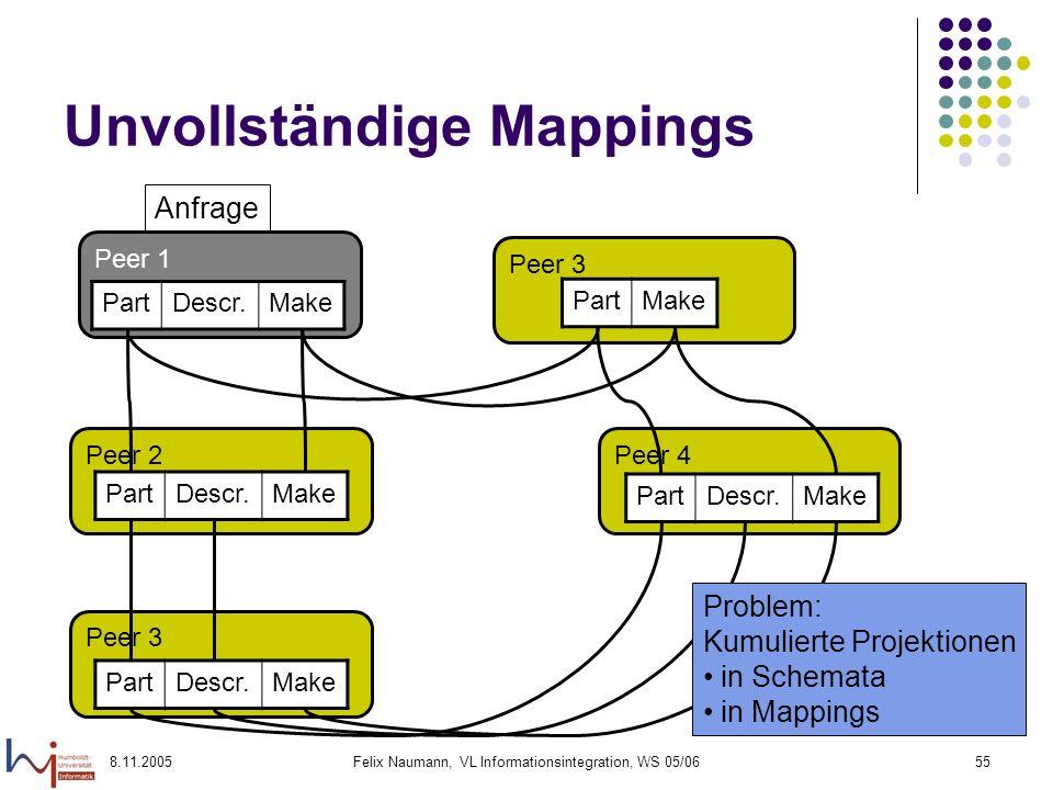 8.11.2005Felix Naumann, VL Informationsintegration, WS 05/0655 Unvollständige Mappings Peer 3 Peer 2Peer 4 Peer 3 Peer 1 PartDescr.Make PartDescr.Make PartMake Anfrage PartDescr.Make PartDescr.Make Problem: Kumulierte Projektionen in Schemata in Mappings