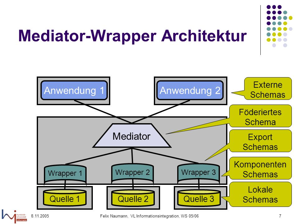 8.11.2005Felix Naumann, VL Informationsintegration, WS 05/067 Mediator-Wrapper Architektur Quelle 1 Quelle 2Quelle 3 Wrapper 1Wrapper 2Wrapper 3 Media