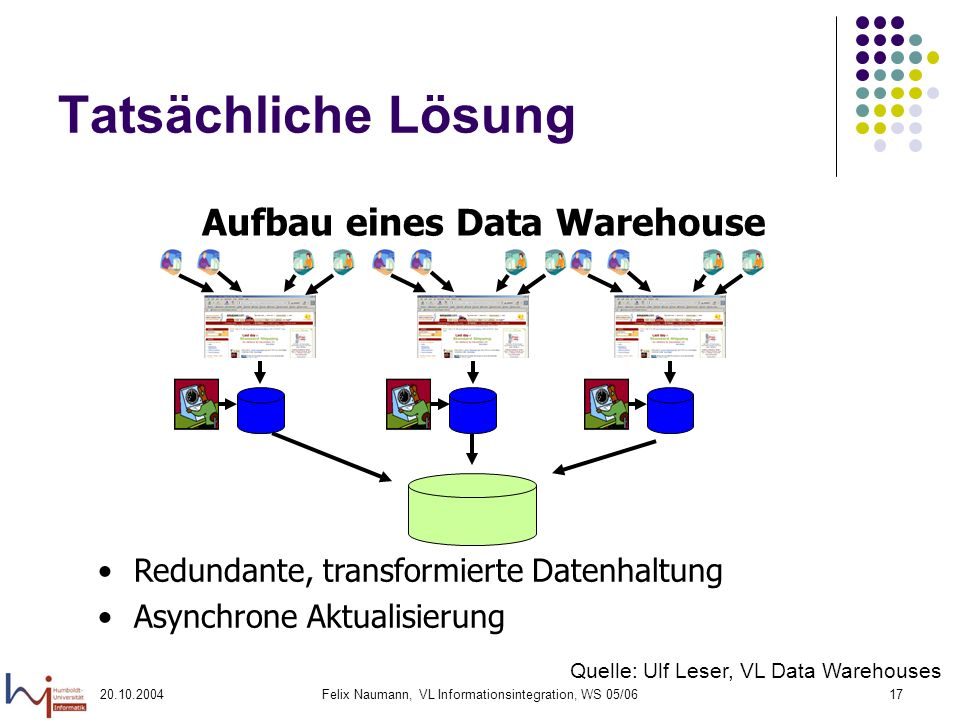 20.10.2004Felix Naumann, VL Informationsintegration, WS 05/0617 Tatsächliche Lösung Redundante, transformierte Datenhaltung Asynchrone Aktualisierung