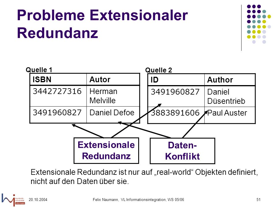 20.10.2004Felix Naumann, VL Informationsintegration, WS 05/0651 Probleme Extensionaler Redundanz Extensionale Redundanz ist nur auf real-world Objekte