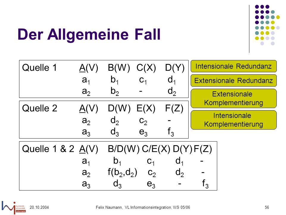 20.10.2004Felix Naumann, VL Informationsintegration, WS 05/0656 Der Allgemeine Fall Quelle 1A(V)B(W)C(X)D(Y) a 1 b 1 c 1 d 1 a 2 b 2 - d 2 Quelle 2A(V