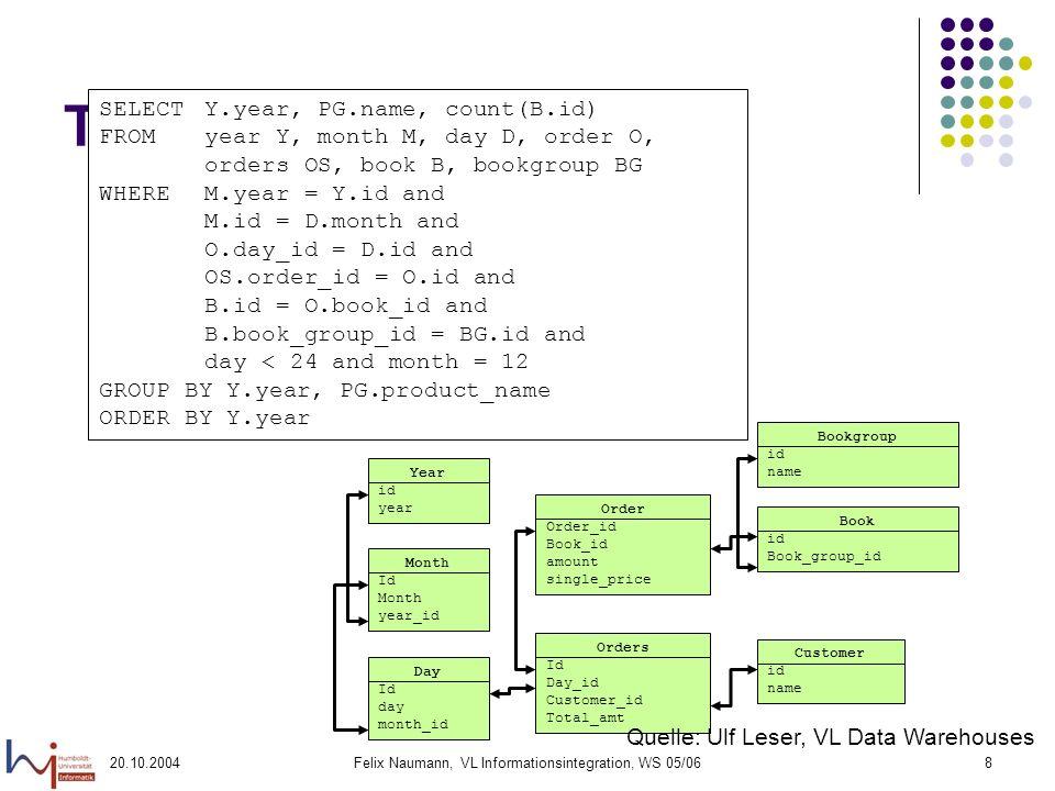 20.10.2004Felix Naumann, VL Informationsintegration, WS 05/0629 Idee der Integration Bildung eines globalen Schemas (Schemaintegration) Gespeichert als Datenbankschema in DiscoveryLink Generierung von Wrappern für jede Datenquelle Softwarekomponente Mapping von lokalen Schemata auf globales Schema Kennt Anfragefähigkeiten der Quellen