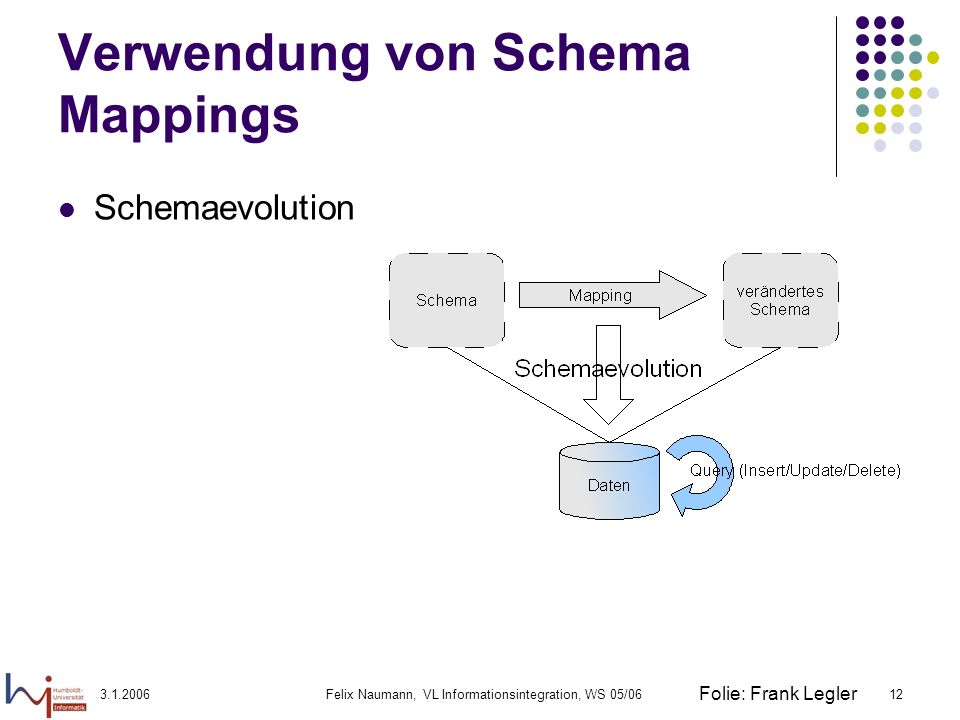 3.1.2006Felix Naumann, VL Informationsintegration, WS 05/0613 Verwendung von Schema Mappings Datentransformation Materialisierte Integration Virtuelle Integration Anfrage