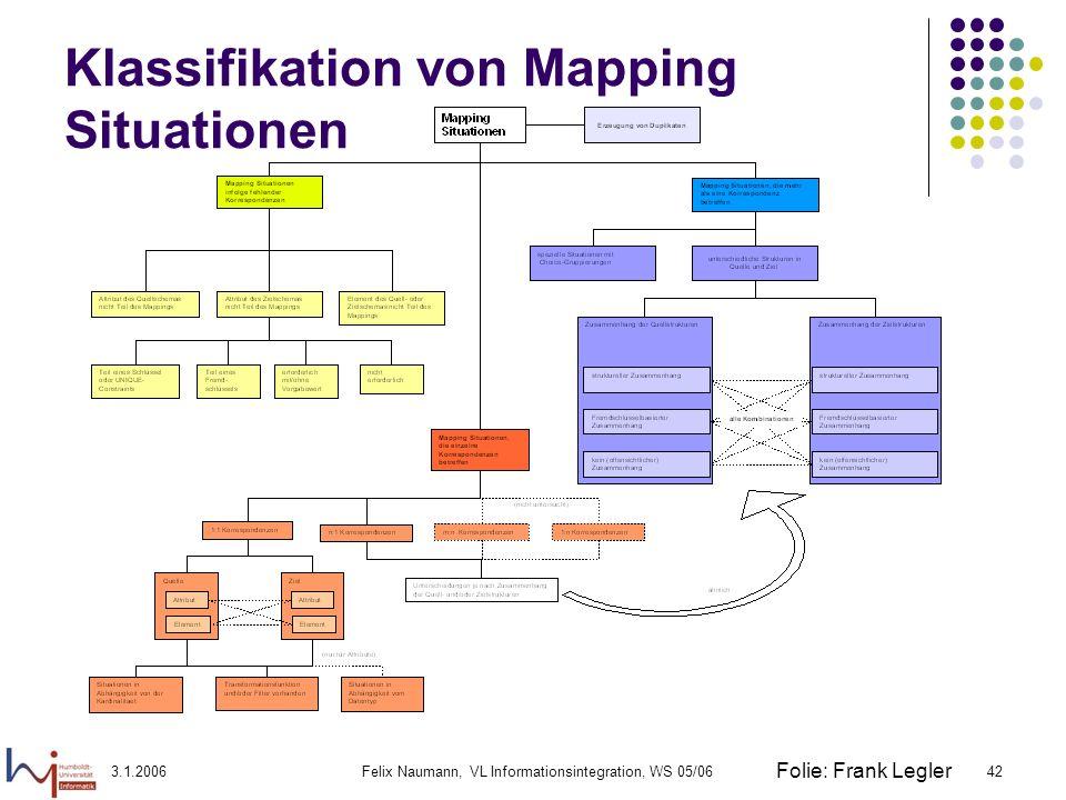 3.1.2006Felix Naumann, VL Informationsintegration, WS 05/0642 Klassifikation von Mapping Situationen Folie: Frank Legler