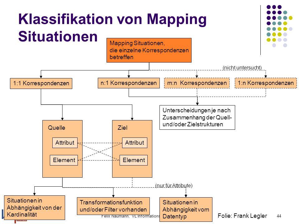 3.1.2006Felix Naumann, VL Informationsintegration, WS 05/0644 Mapping Situationen, die einzelne Korrespondenzen betreffen 1:1 Korrespondenzen n:1 Korr