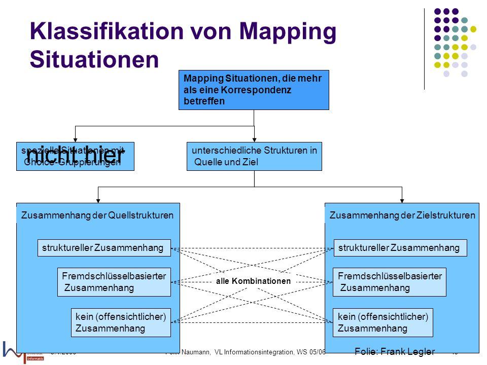 3.1.2006Felix Naumann, VL Informationsintegration, WS 05/0645 Mapping Situationen, die mehr als eine Korrespondenz betreffen spezielle Situationen mit